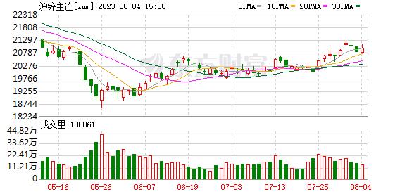 瑞达期货:沪锌震荡走高 但受阻60日均线