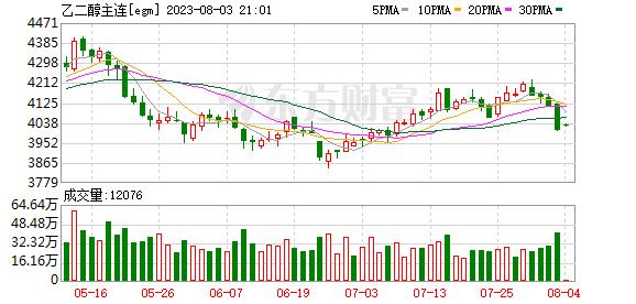 瑞达期货:乙二醇市场冷清 价格小幅收跌