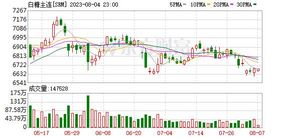 瑞达期货:进口数据利空 郑糖减仓下跌