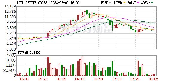 鞍山金融控股(00033.HK)有限公司的年度亏损收窄至5,263.5万港元