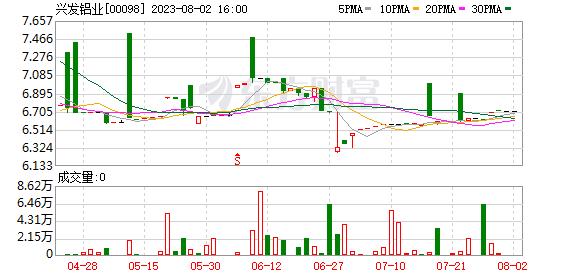 兴发铝业(00098.HK)因购股权获行使及发行71,000股股份