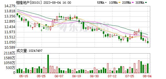 恒隆地产:2019年大连恒隆广场收入仅1.52亿元 出租率为82%