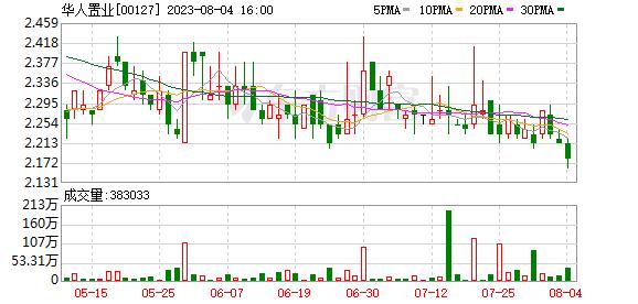 华人置业:拟3.6亿港元收购隆裕(香港)49%股权