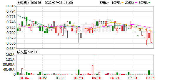 泛海集团(00129.HK)附属以1540万美元出售佳兆业证券
