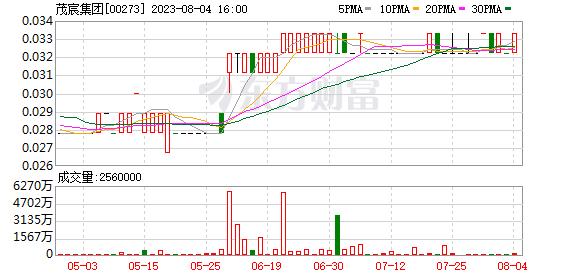 陈矛集团(00273)以2.68亿港元出售陈矛生殖科技约64.85%的股权
