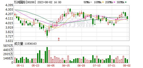 """瑞银:重申万州国际""""买入""""评级目标价(00288)升至11.4港元"""