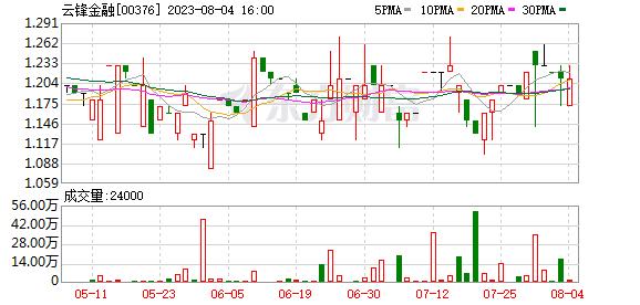 云锋金融(00376)预计中期股东应占净利润约8000万港元