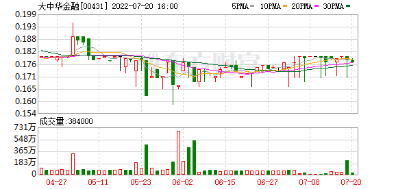 大中华金融(00431)完善收购烟草商新云联投资通盘股权