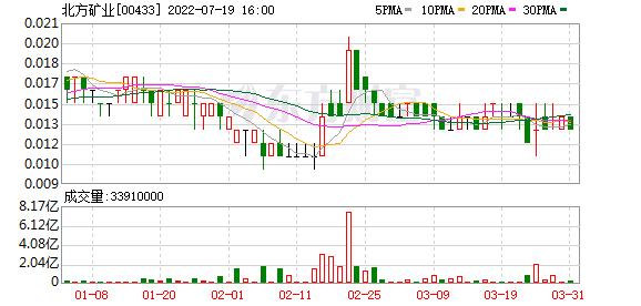 北方矿业(00433-HK)配股募资还债