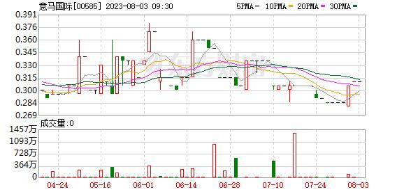 【盈喜】意马国际(00585-HK)料去年除税后溢利2.6亿