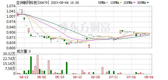 亚洲联网科技(00679.HK)拟收购源泽有限公司全部股权  总代价3550万港元