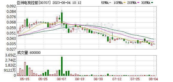 亚洲电视控股(00707.HK)任命李青为亚洲电视数码行政总裁