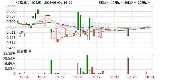 恒都集团(00725)中期业绩扭亏为盈至422万港元