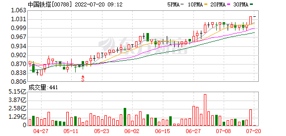 """汇丰研究:下调中国铁塔(0788.HK)目标价至2.36港元评级""""买入"""""""