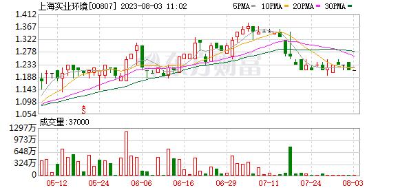 上海工业环境净利润(00807。2020年为6.35亿元,增长5.8%