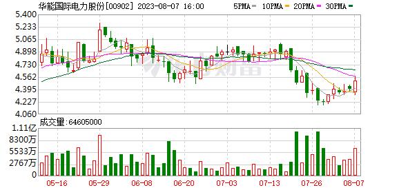 华能国际电力股份(00902.HK)第三季度境内售电量1029.57亿千瓦时  同比下降5.99%