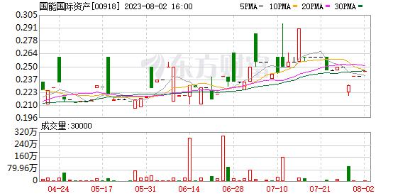 国能国际资产(00918.HK)拟最高代价1640万港元收购大湾融通(香港)余下40%股权
