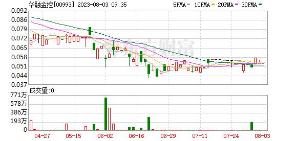 华融金控(00993)拟1123万港元出售华融天海及广兴环球全部股权