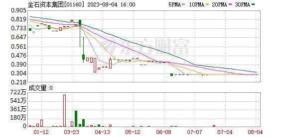优创金融(01160):每股未经审核资产净值为0.01港元