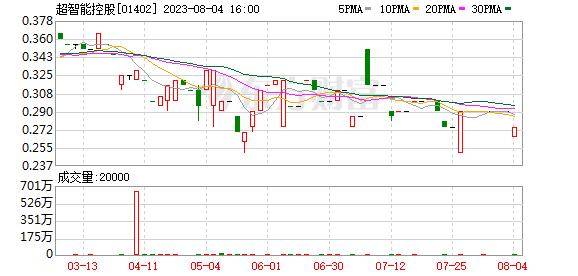 超级智能控股(01402.HK)计划收购常州郭云绿色数据科技4%的股份,并建立一家合资企业
