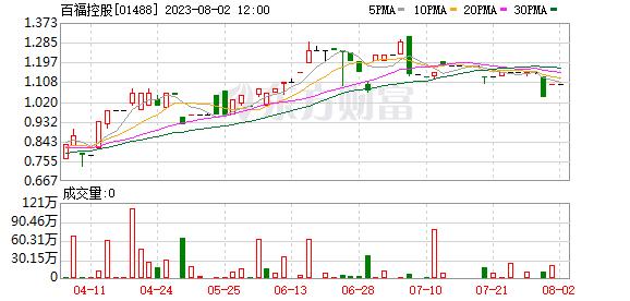百福控股拟发行7.8亿港元可转换债券