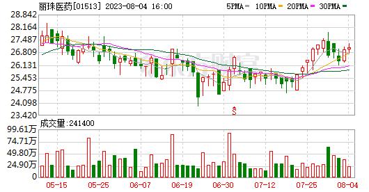 丽珠医药(01513)控股子公司开展期货套期保值业务