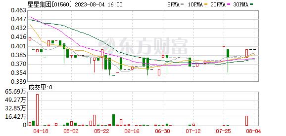 星星地产(01560)拟9.8亿港元出售香港一物业控股公司