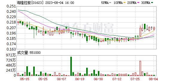 海隆控股(01623.HK):一般重组支持协议费用截止日期届满