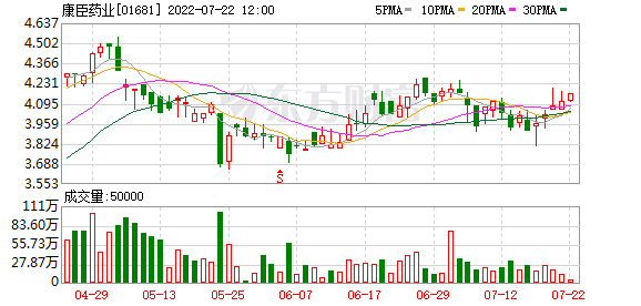 陈康医药回购股份2.5万股,涉及8.49万元