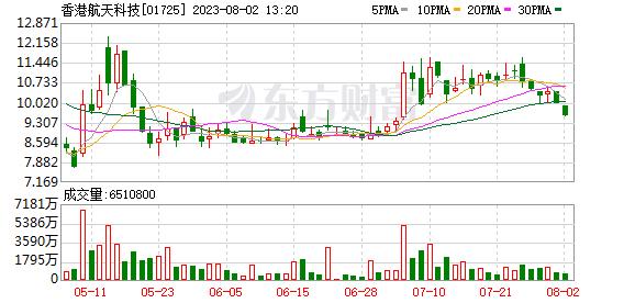国农金融投资(08120.HK)以351.4万港元出售125.5万股恒达科技控股(01725.HK)股份