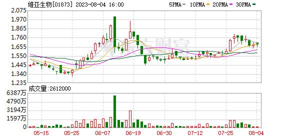 """中银国际:上调维亚生物(01873-HK)目标价至4.87港元 重申""""买入""""评级"""
