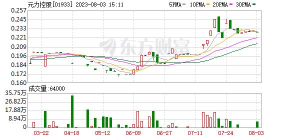 扭亏为盈 元力控股(01933.HK)预期年度盈利1,800万元至2,200万元