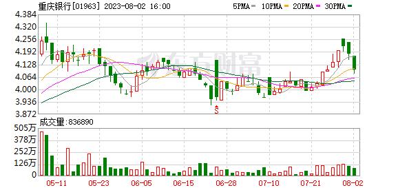 重庆路桥股票