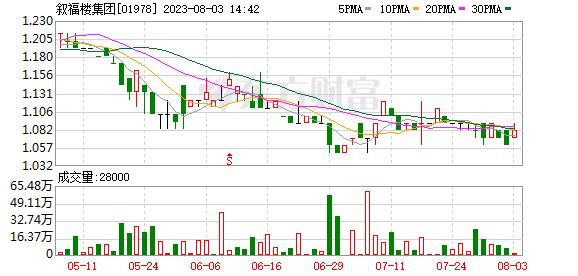 叙福楼集团(01978)预期中期股东应占溢利同比大幅增加
