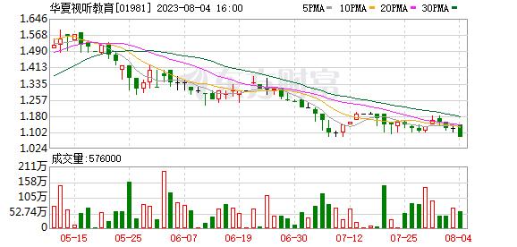 华夏电教(01981)入选恒生指数有限公司多项指数成份股