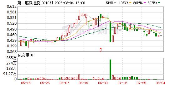第一服务控股(02107.HK)公司预计年净利润增长不低于40%