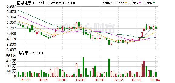 香港医思医疗集团(02138)拟先旧后新配售1000万股 净筹4230万港元