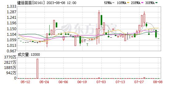 昕薇建北次新股(02161)开盘时涨跌互现,目前跌幅超过8%,仍比发行价高出近120%
