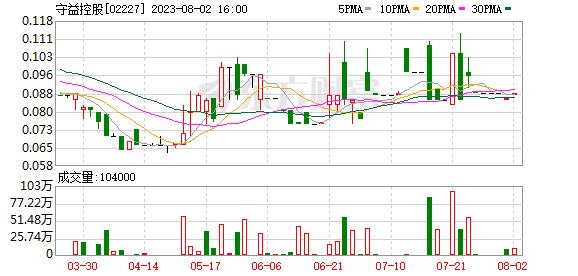 守益控股(02227.HK)料中期税后净亏同比增加不多于100万新元