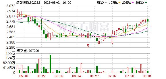 <b>9月26日港股沽空统计:晶苑国际(02232.HK)今日沽空比率最高</b>