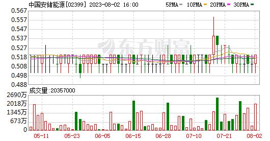 EverkeptLimited减持其在湖都(3399万)的股份(02399.HK)
