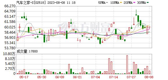 汽车之家-S(02518.HK)悉数行使超额配股权 涉及454.4万股 _ 东方财富网