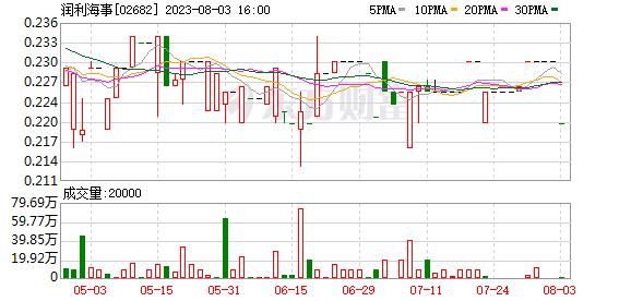 润利海事(02682.HK)拟3450万港元认购新里程51%股权