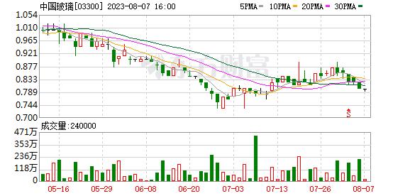 中国玻璃(03300-HK)拟将股份溢价账削减3.35亿港元 并派息每股0.02港元