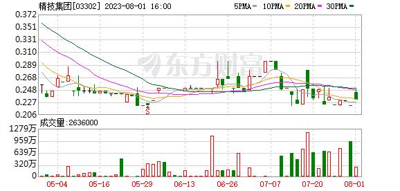光控精技(03302):南通光控智造股权投资基金22.5%的资本承担获转让
