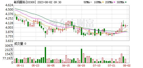 希玛眼科(03309)完成6800万股配售股分 净筹3.88亿港元