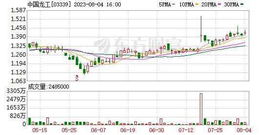 中国龙工(03339.HK)被执行董事罗建儒减持264,000股