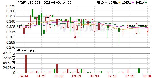 华鼎控股(03398)预期中期税前业绩有盈转亏至不超过3000万港元