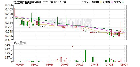 恒达集团控股(03616)拟2356.64万元出售若干物业