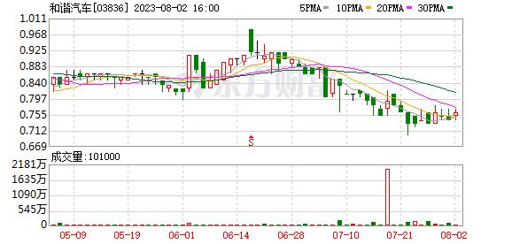 和谐汽车(03836-HK)中期新车销量增长37.1%至逾1.5万部